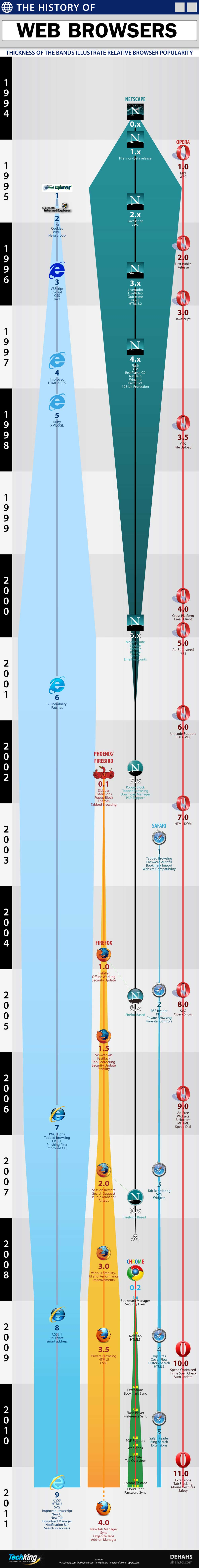 Internet-Web-Broswer-History-Infographic