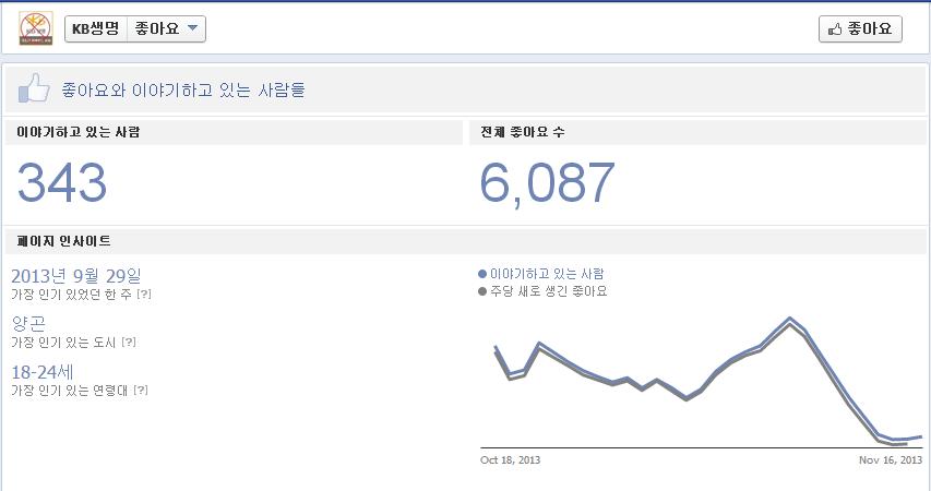 가짜 KB생명 페이스북 팬 증가 추이